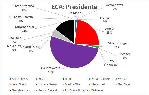 02-ECA-Presidente