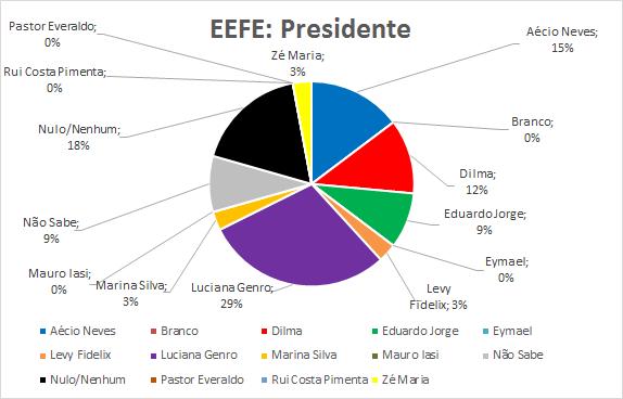 03-EEFE-Presidente