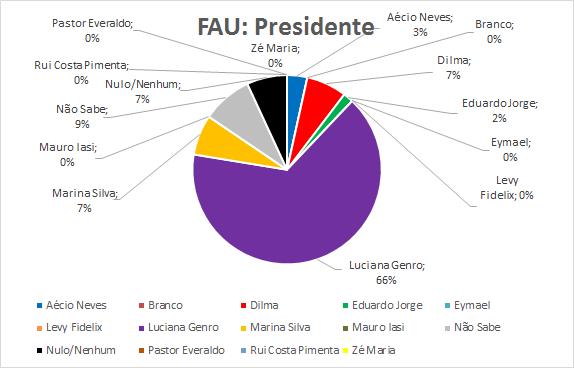 05-FAU-Presidente
