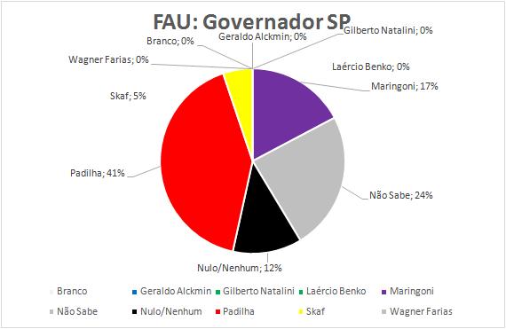 05-Governador