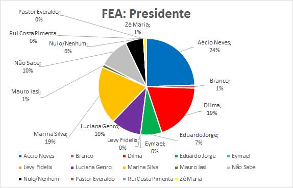 08-FEA-Presidente
