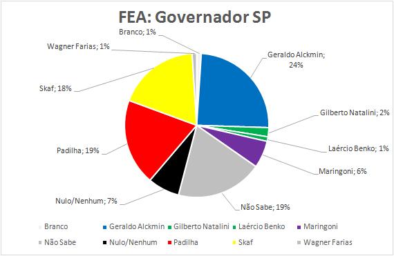 08-Governador