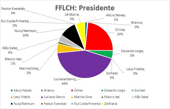 09-FFLCH-Presidente