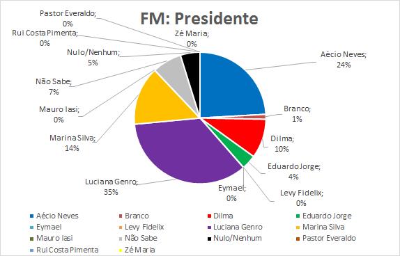 10-FM-Presidente
