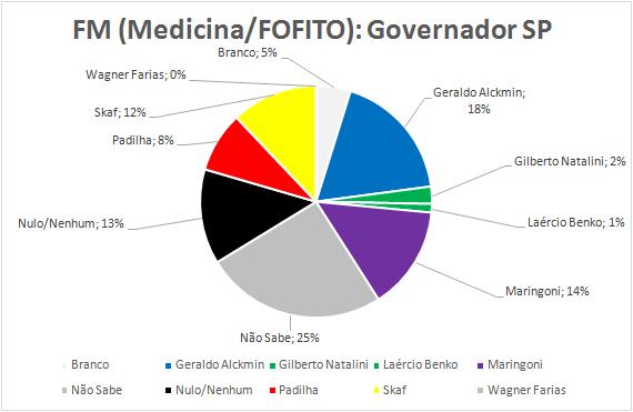 10-Governador