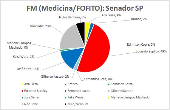 10-Senador