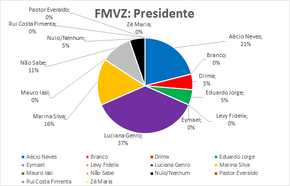 11-FMVZ-Presidente