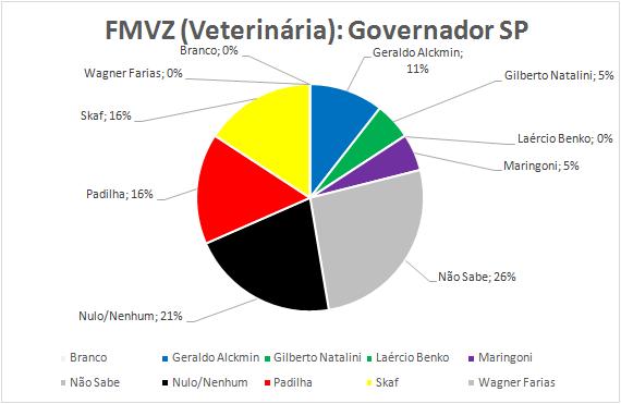11-Governador