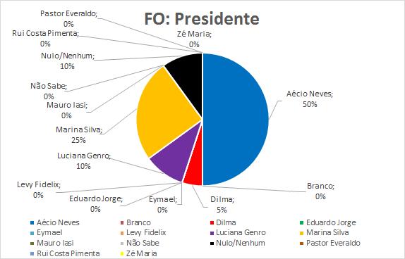 12-FO-Presidente
