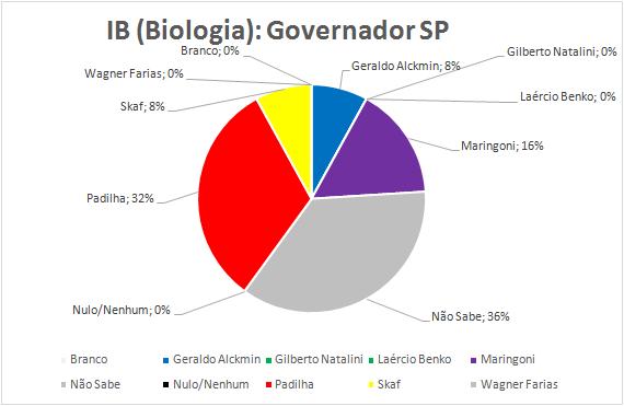 13-Governador
