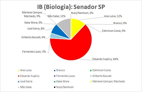 13-Senador