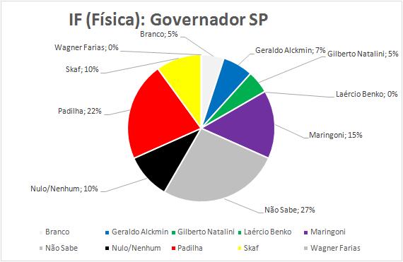 14-Governador