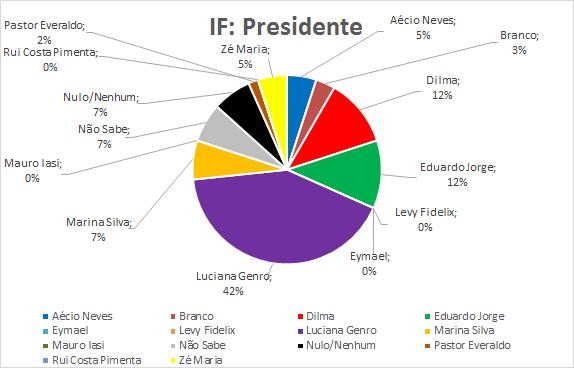 14-IF-Presidente