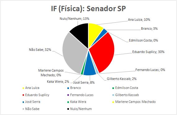 14-Senador