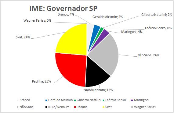 15-Governador