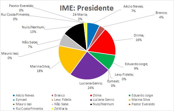 15-IME-Presidente