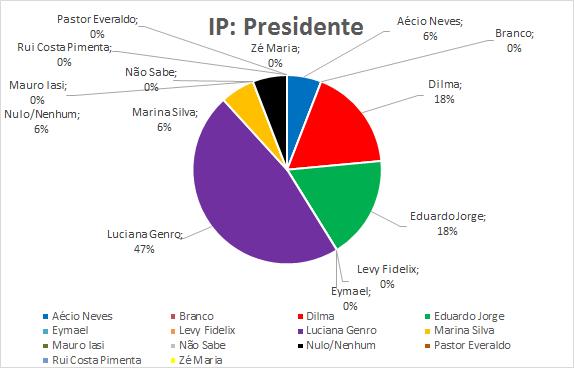 16-IP-Presidente