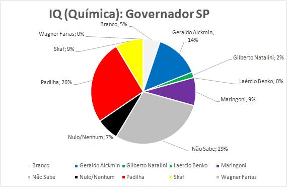17-Governador
